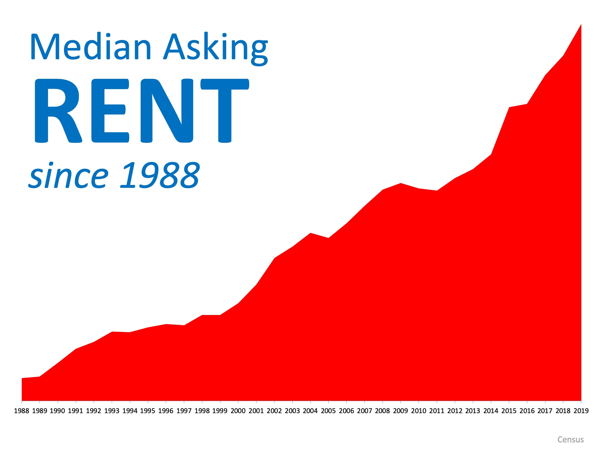 Renting or Owning, What Is Better for You?   Simplifying The Market